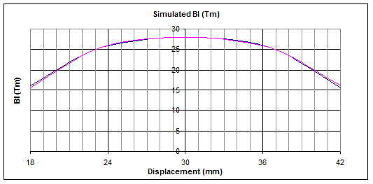 Simulated Bl(x)